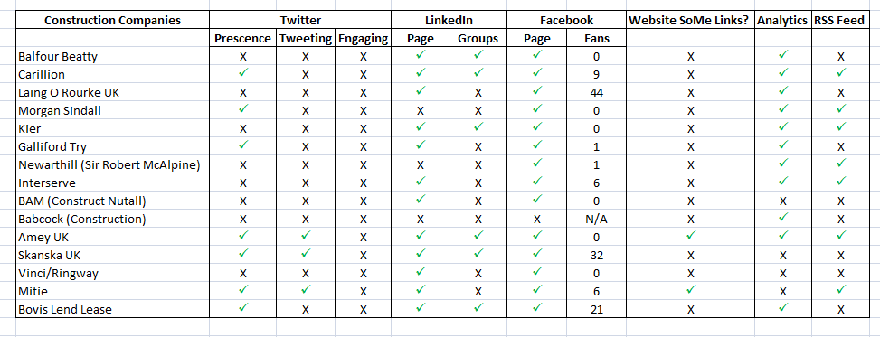 Social Media Analysis of Top 15 UK Construction Companies
